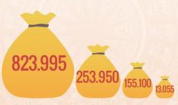Gánh nặng chi thường xuyên hơn 800 nghìn tỷ cho bộ máy
