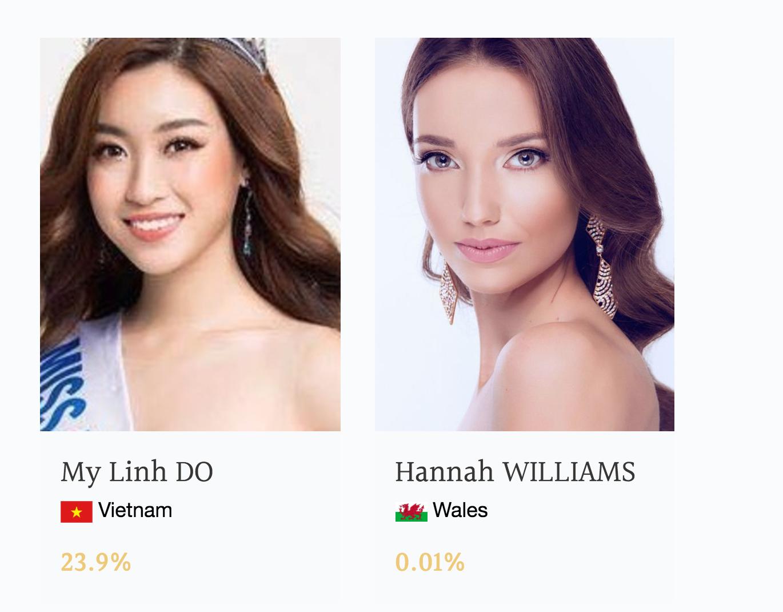 Ở chặng nước rút, Mỹ Linh vươn lên dẫn đầu bình chọn thí sinh được yêu thích nhất tại Miss World 2017 - Ảnh 1.