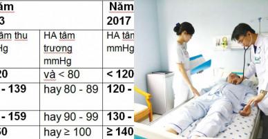 Chuẩn mới làm tăng số người cao huyết áp