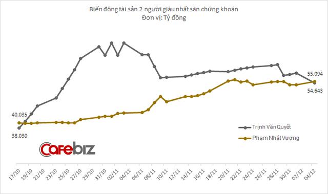 Không chỉ lọt vào top 500 người giàu nhất hành tinh, tỷ phú Phạm Nhật Vượng vừa lấy lại vị trí giàu nhất sàn chứng khoán Việt Nam
