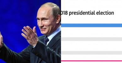 Bầu cử tổng thống Nga: Ông Putin giành chiến thắng áp đảo