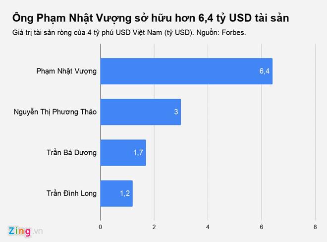 tin8, Phạm Nhật Vượng, tỷ phú, VinFast, cổ phiếu, tăng giá, giàu nhất, Việt Nam, thành công