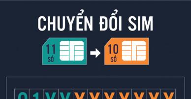 """Rút gọn sim 11 số: Viettel nhận đầu số """"03"""", Mobi nhận """"07"""", còn Vina và VN mobile nhận số mấy?"""